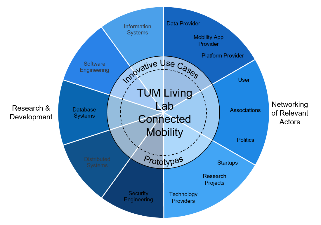 towards innovation in living labs networks